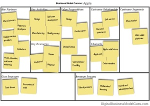 BusinessModelCanvas_Apple
