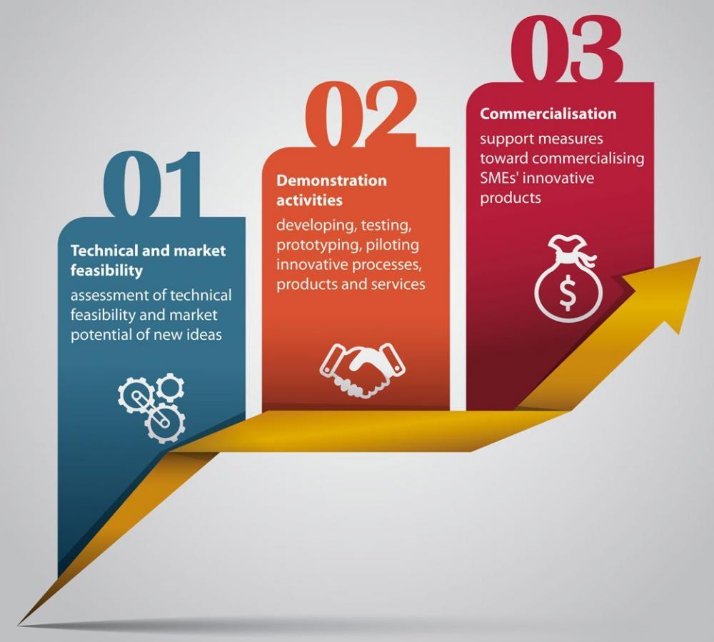 A giugno i nuovi bandi Horizon 2020 per PMI innovative